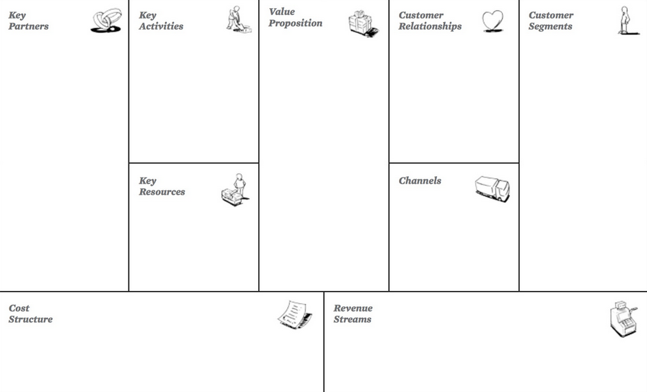 Business Model Canvas Muster