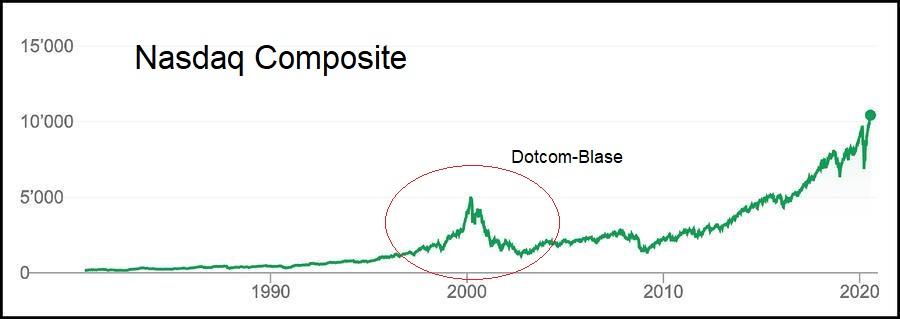 Digitalisierung Dotcom-Blase
